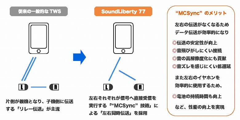 TaoTronics SoundLiberty 92 MCSync