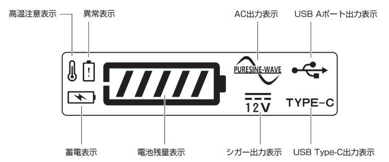 サンワダイレクト ポータブル電源 700-BTL046 表示パネルアイコン