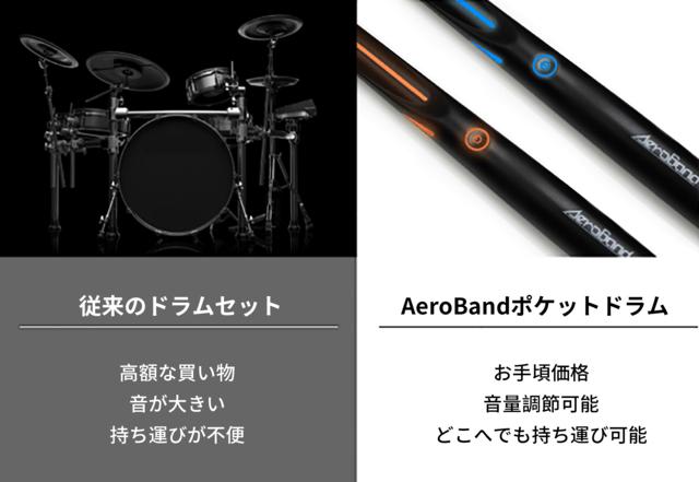 AeroBand メリット