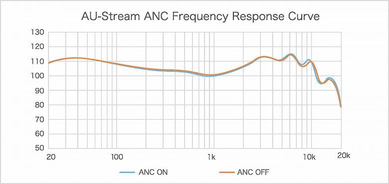 AU-Stream ANC オーディオカーブ