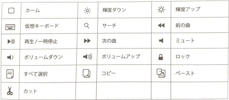 Inateck iPad Pro 12.9 キーボードケース ショートカットキー表