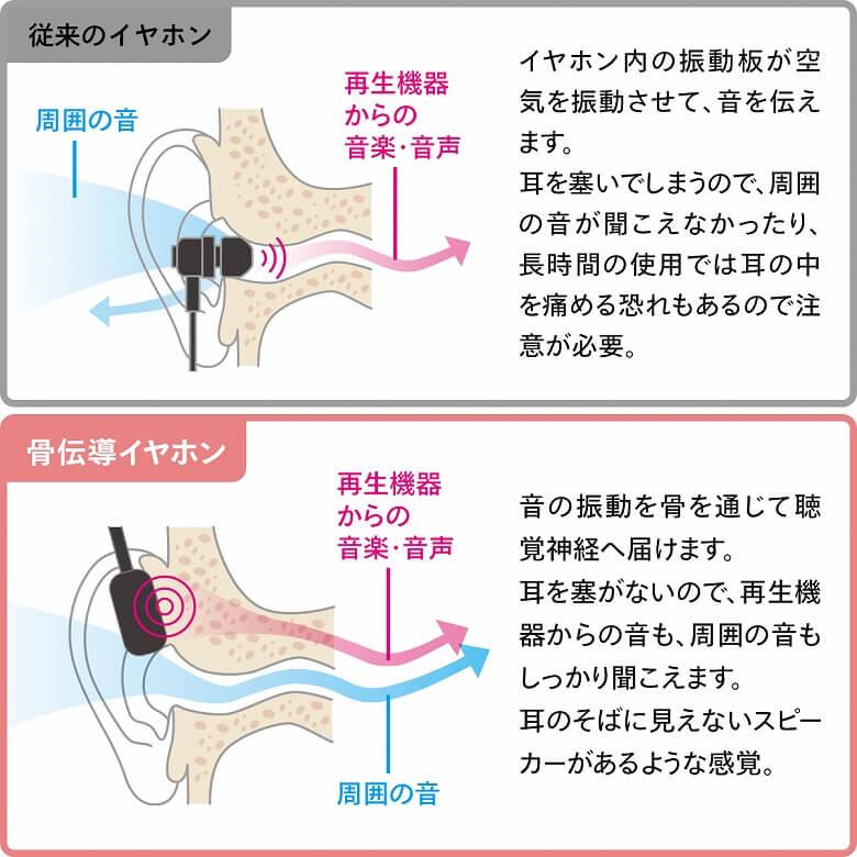 cheero TouchBone 骨伝導ヘッドホンの特徴