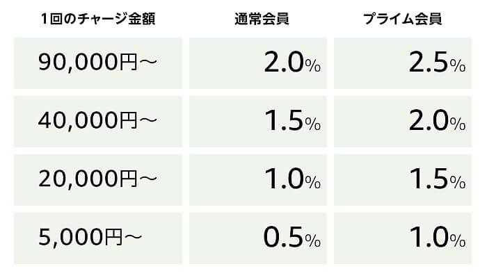 最大2.5%のポイント還元キャンペーン 還元率