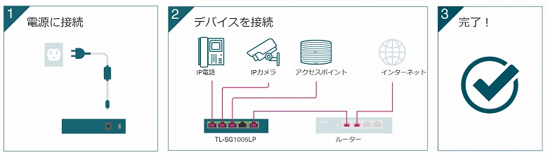 TP-Link TL-SG1005LP カンタンな設置