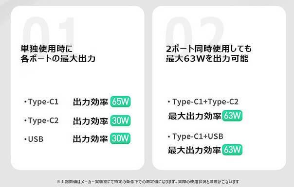 Baseus GaNミニ急速充電アダプタC+C+A(65W) 合計最大出力