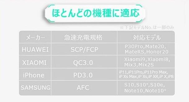 Baseus GaNミニ急速充電アダプタC+C+A(65W) 対応スマホ