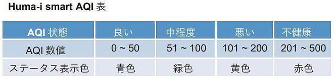 Huma-i スマート AQI表