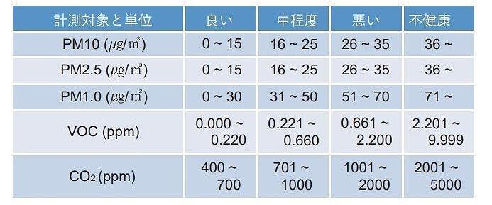 Huma-i スマート 各数値表