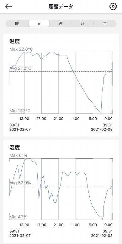 SwitchBot温湿度計 履歴