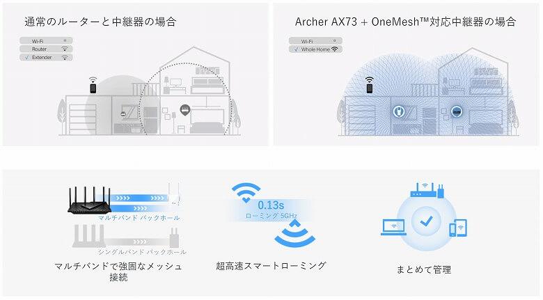 Archer AX73 メッシュWi-Fi