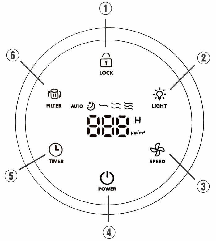 TaoTronics TT-AP005 コントロールパネル説明
