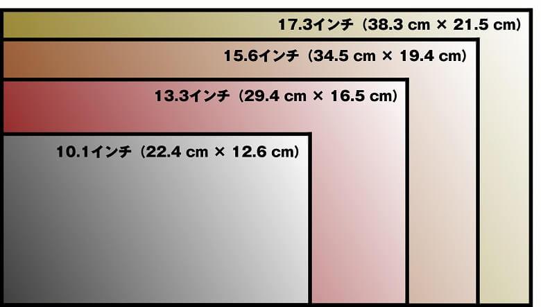 モバイルモニター サイズ比較 図