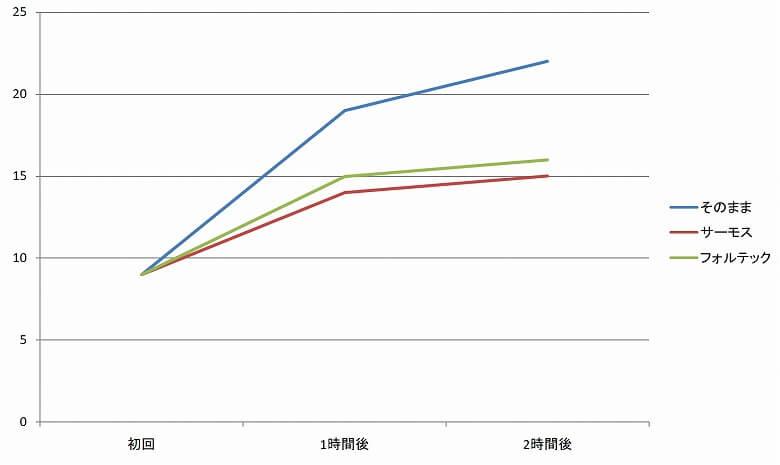 サーモス 保冷缶ホルダー JCB-352 折れ線グラフ